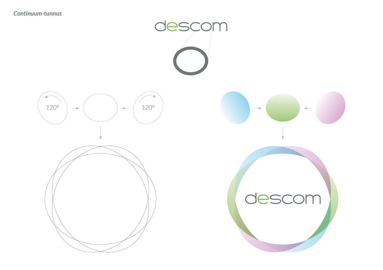 Descom_form_study