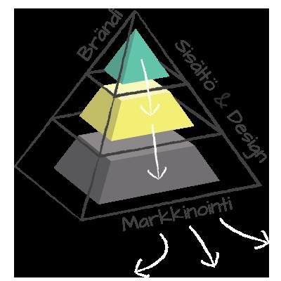 kolmio_perusd